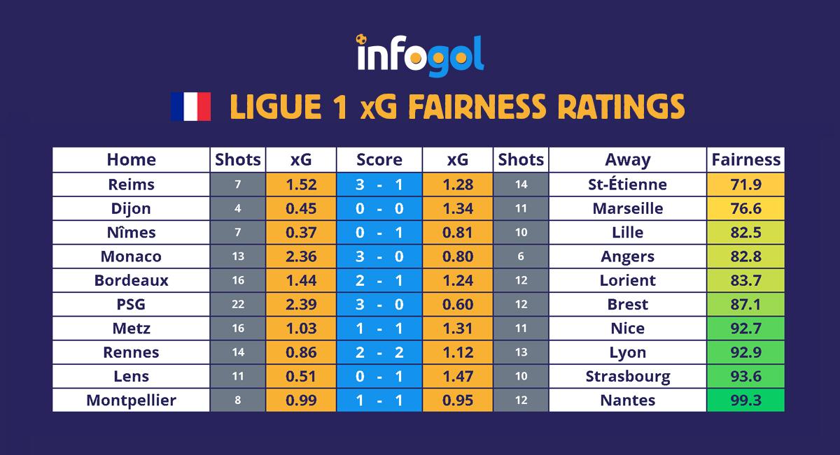 Ligue 1 results, xG - Round 19