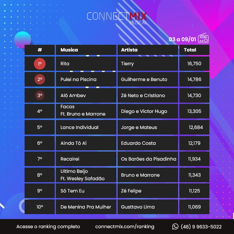 Como de costume, o ranking do que mais tocou nas rádios FM do Brasil nos últimos 7 dias, é postado para vocês toda segunda-feira, para que você possa estar sempre por dentro das queridinhas do Brasil. 📻😍  #connectmix #ranking #sertanejo #brega #forró #tierry #guilhermebenuto