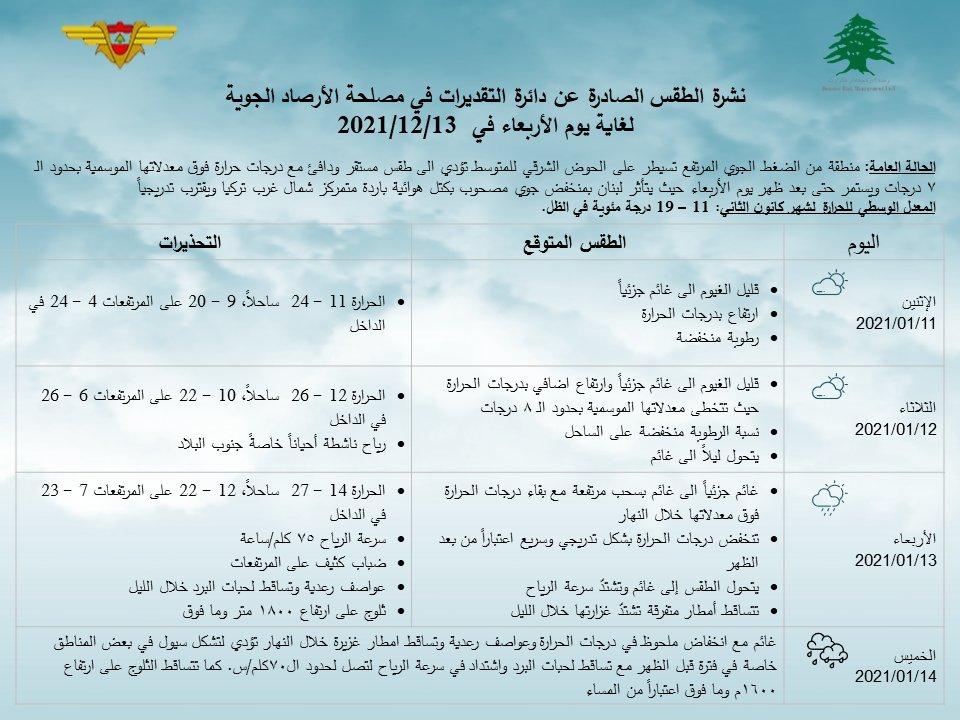 نشرة الطقس الصادرة عن دائرة التقديرات في مصلحة الأرصاد الجوية لغاية يوم الأربعاء في 13/01/2021