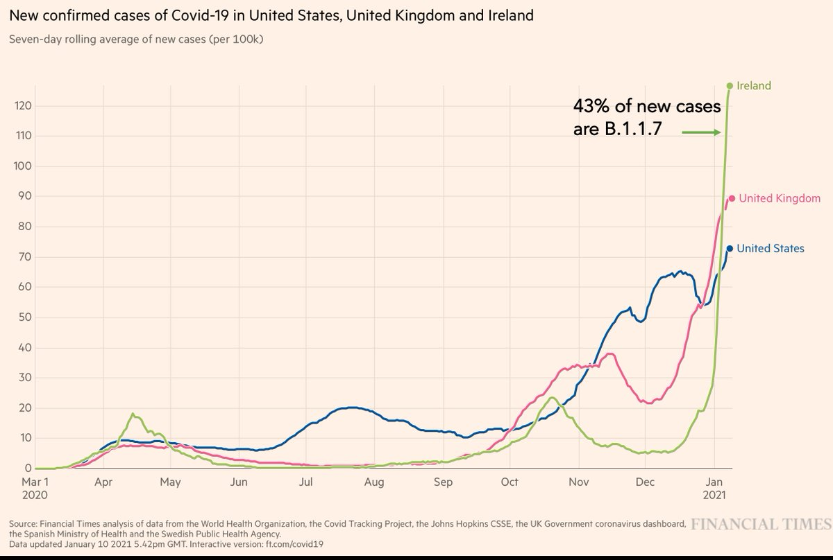 If you want to see what happens when B.1.1.7 becomes the dominant strain, you can look at Ireland, now the highest new cases per capita globally https://t.co/IjyVwMDGyL