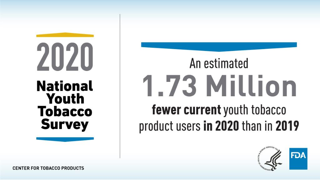 1.73 million fewer teens used any tobacco product in 2020 compared to 2019, according to the latest National Youth Tobacco Survey.  However, FDA remains concerned about the 24% of high school and 7% of middle school students who use tobacco products.