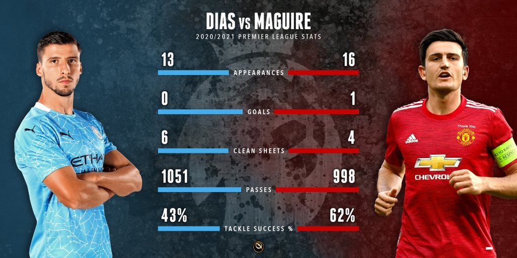 DIAS vs MAGUIRE 👉 Which center-back would you prefer in your XI?