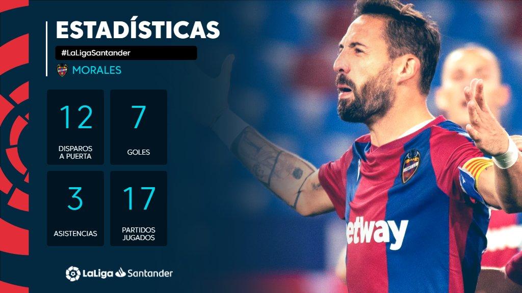 7⃣ goles 🐸✅ 3⃣ asistencias 🐸✅  😎 Con 33 años, ¡'El Comandante' @jose1987morales sigue siendo el jefe del @LevanteUD!   #LaLigaSantander  #HayQueVivirla