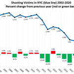 Image for the Tweet beginning: Shooting victims in NYC 2002