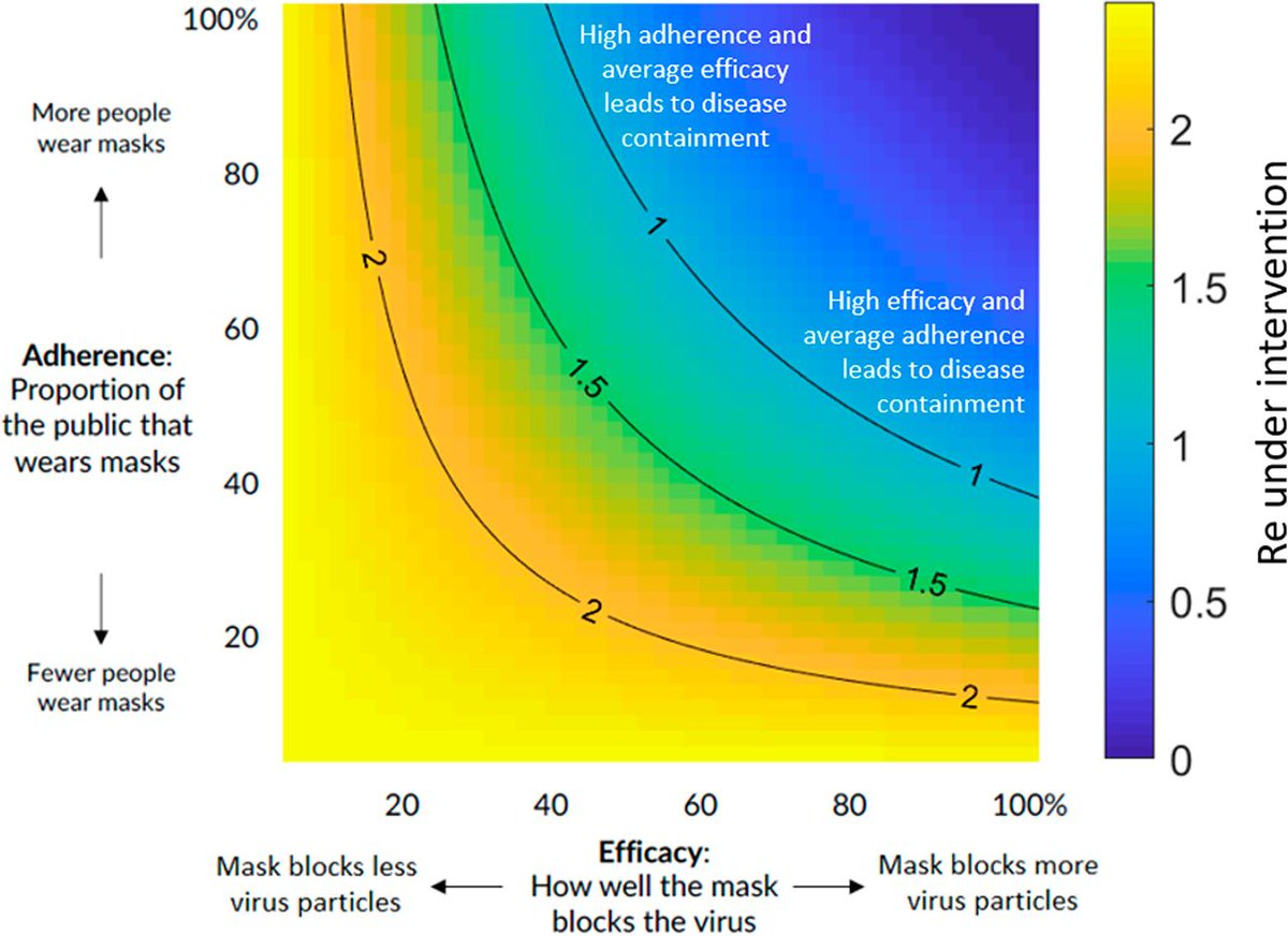 Perspective: Mask wearing, in conjunction with hygiene, distancing, and contact tracing, can substantially reduce #COVID19 transmission by reducing infected aerosol and droplet emission. In PNAS: