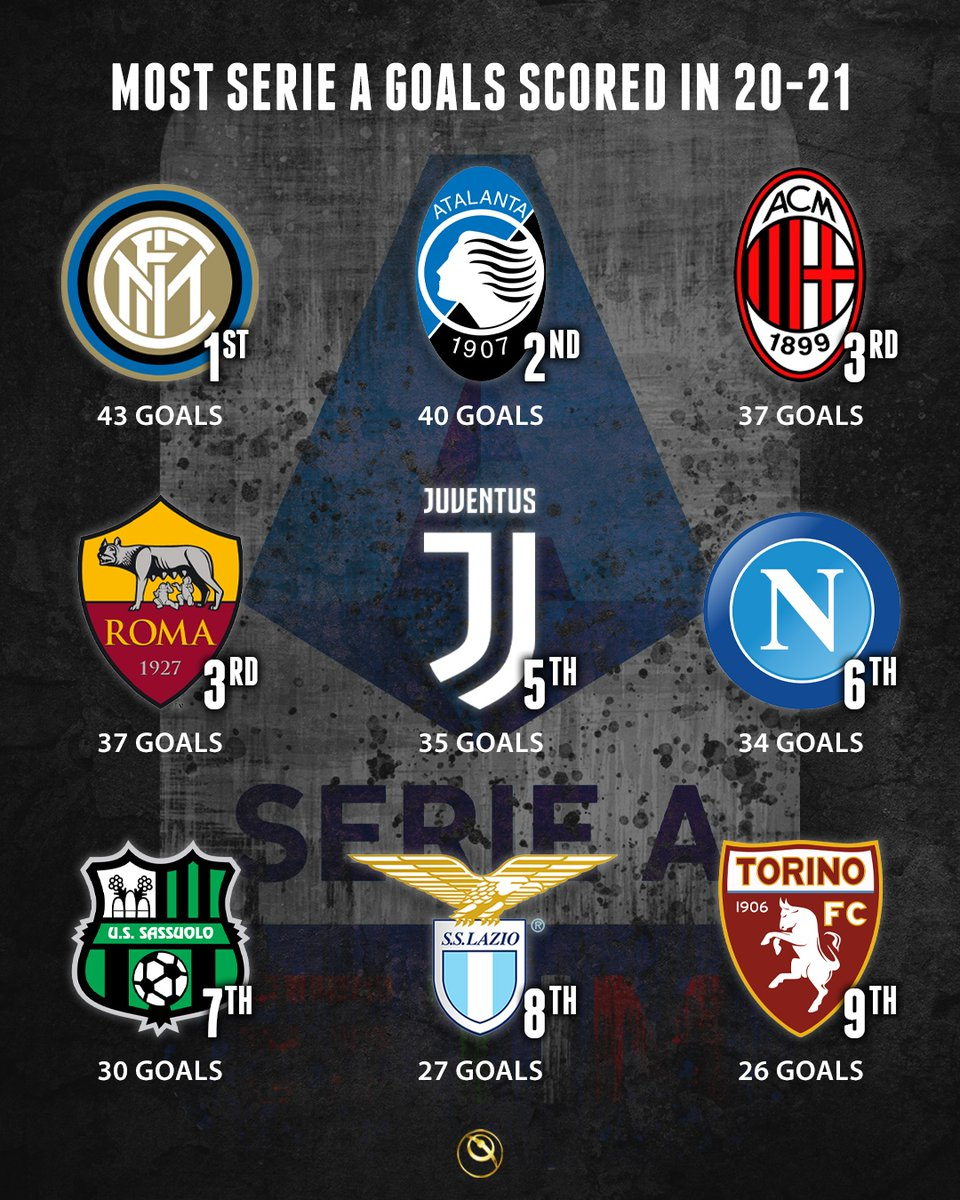 Serie A 2020-21: Clubs with most goals scored 👉  Inter Milan leads the table with 43 goals
