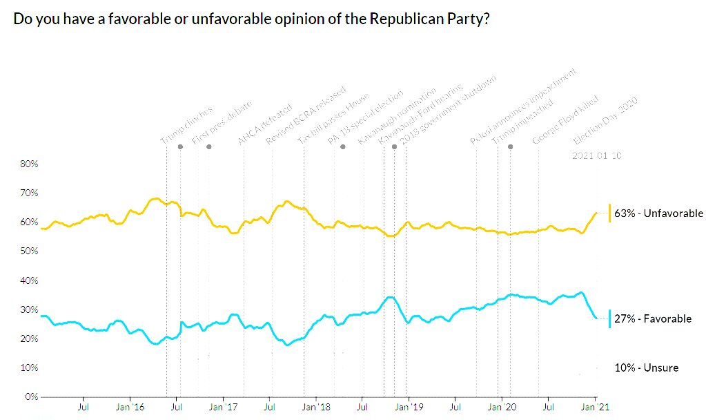Look what has happened to the republican party favorability.   #TrumpCoupAttempt #TrumpInsurrection #RemoveTrumpNow #ImpeachTrumpNow   #MAGAIsCancelled #MAGAisOVER #MAGAIsTerrorism