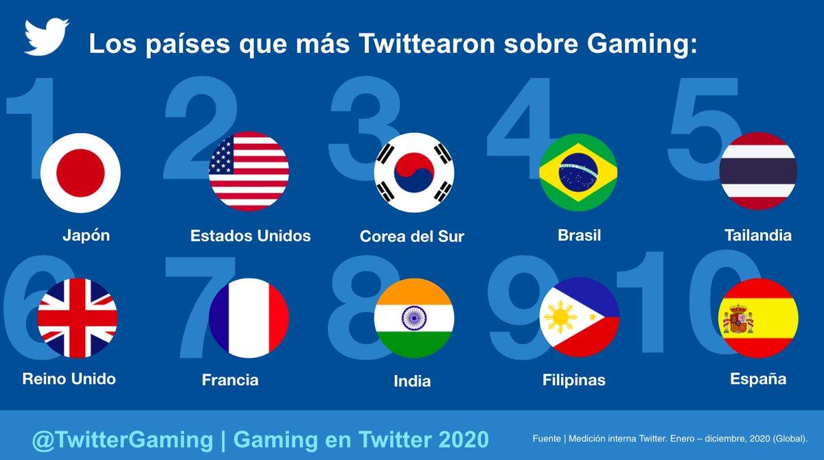 El 2020 fue el año en que más se habló de #videojuegos en Twitter. 😎🎮  ➖Por primera vez, hubo más de 2 MIL MILLONES de Tweets sobre juegos durante todo el año. ➖Esto es +75% que en 2019, con +49% en autores únicos.  Conoce a los países que generaron el mayor volumen Tweets👇