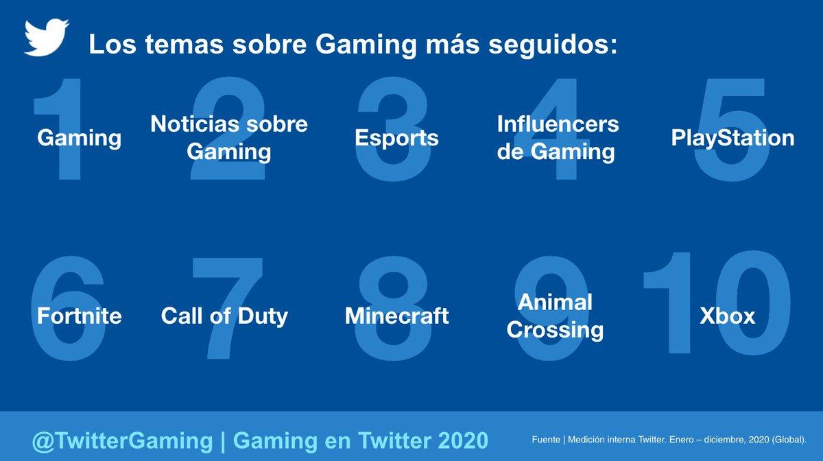 Gaming fue el 6to. Tema más seguido en Twitter. 👀🎮 Dentro de esta categoría, los Temas de juegos más seguidos en 2020 fueron ⬇️