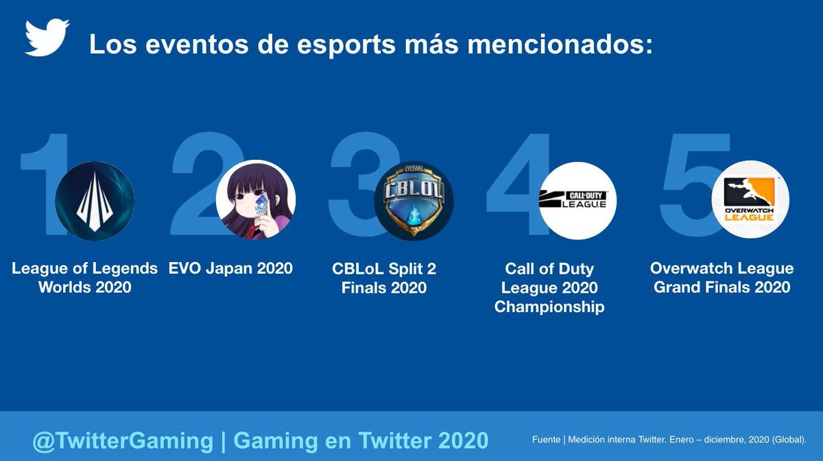 Twitter continuó siendo el lugar virtual para #esports en 2020. 😎 Además, ¡esta conversación aumentó un 14% en comparación con 2019! 💙   Estos son los equipos, eventos y atletas de esports más twitteados de 2020 en todo el mundo⬇️