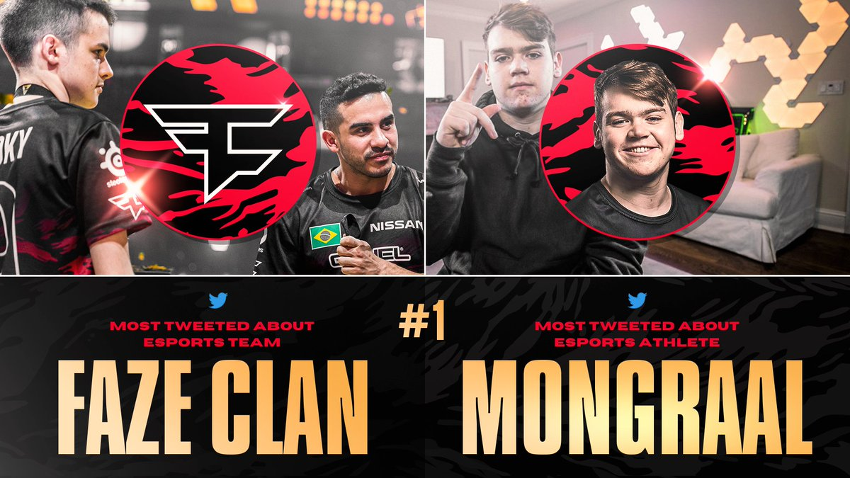 Most talked about Gaming Team in 2020: 🏆 FaZe Clan  Most talked about Esports Player in 2020: 🏆 FaZe @Mongraal   We love you too, Twitter.      #FaZeUp