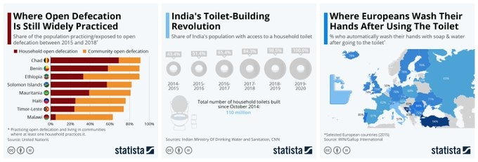 Today is #WorldToiletDay and serves as a reminder that around 4.2b people around the globe don't have access to proper sanitation. In India, @narendramodi announced in Oct that the nation is now free of open defecation with 100m toilets built in 5 years.