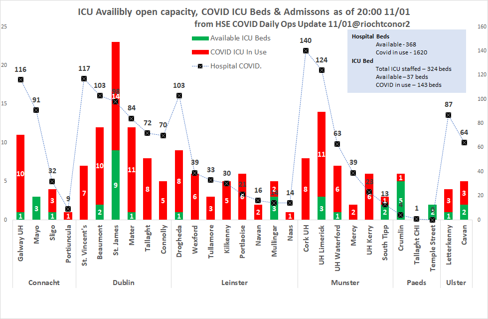 Latest hospital figures tonight show further deterioration in the system  Cork and Limerick have major challenges.  No ICU beds remaining in Cork.  Change in past 24 hrs  St. Vincent's +21 Galway UH+14 Cavan+12 Connolly+10 Mayo+9 Tullamore+8 Letterkenny+8 UH Waterford+7 https://t.co/DjcdzpfTcZ