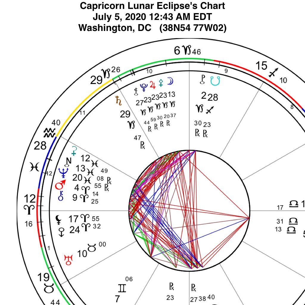 The Capricorn Lunar Eclipse July 5 2020 bang on US Sun it's identity squaring Chiron the Sounded Healer in Aries. Moon in Capricorn ruled by Saturn at critical 29th degree of Capricorn shows the next 6 months. moon is the people's mood, restriction, testing woundedness.. https://t.co/oEFbI7BRE4