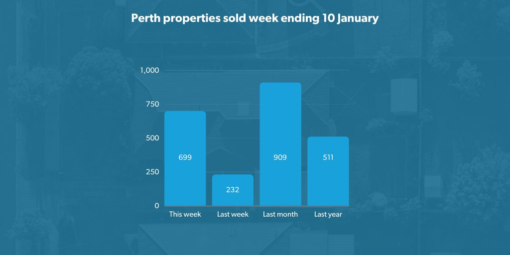 Sales activity increased 201 per cent in Perth last week, with REIWA members reporting 699 transactions. Learn more in our weekly Market Snapshot:  📈