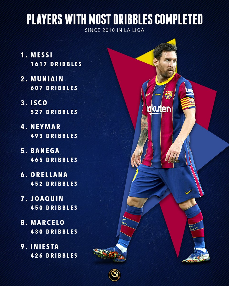 👑 Messihas made more dribbles than everyone else inLa Ligasince 2010