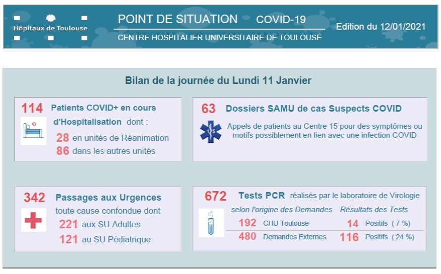 Point de situation #COVID19 CHU de #Toulouse  114 patients hospitalisés dont 28 en réa  1831 patients COVID + ont quitté l'hôpital 239 décès depuis le début de l'épidémie #oncomptesurvous  #RestezPrudents #TousContreLeCovid  #TousMobilisesTousResponsables #hopital #vaccination