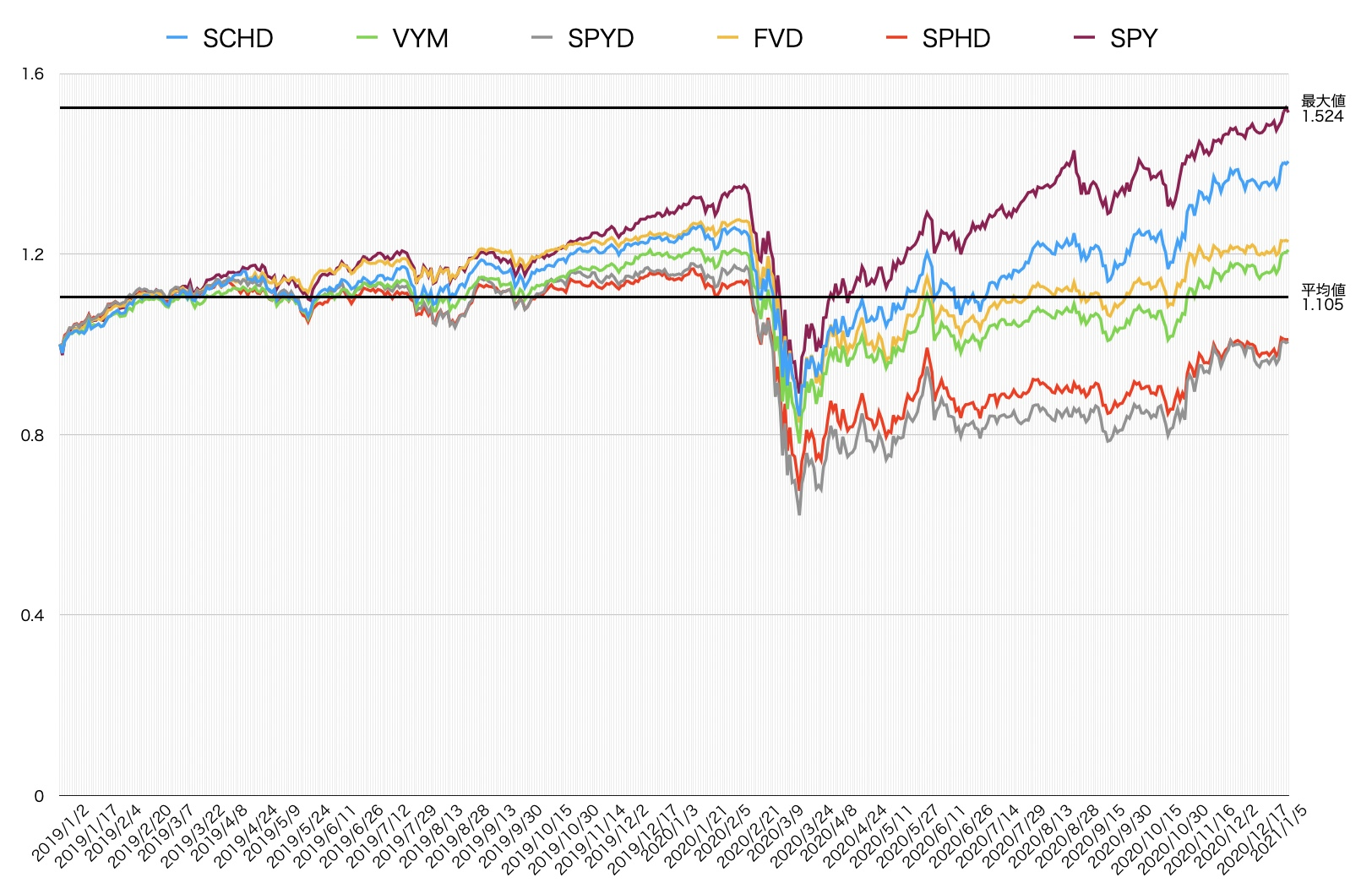 出来高の多い高配当ETF $SCHD $VYM $SPYD $FVD $SPHD ベンチマークに $SPY の2年間の株価成長率