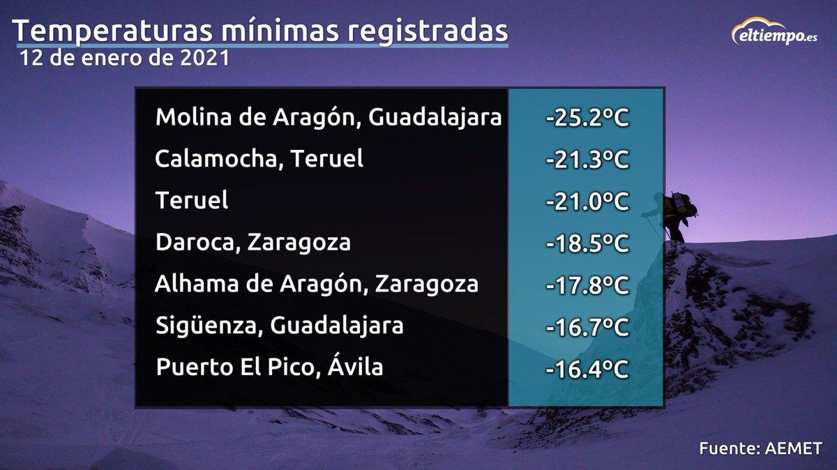 Eltiempo Es On Twitter La Primera Oladefrío De La Década Ya Deja Récords Teruel Y Toledo Registran Temperaturas Nunca Vistas En Más De 30 Años Se Han Registrado 25ºc En Molina De Aragón