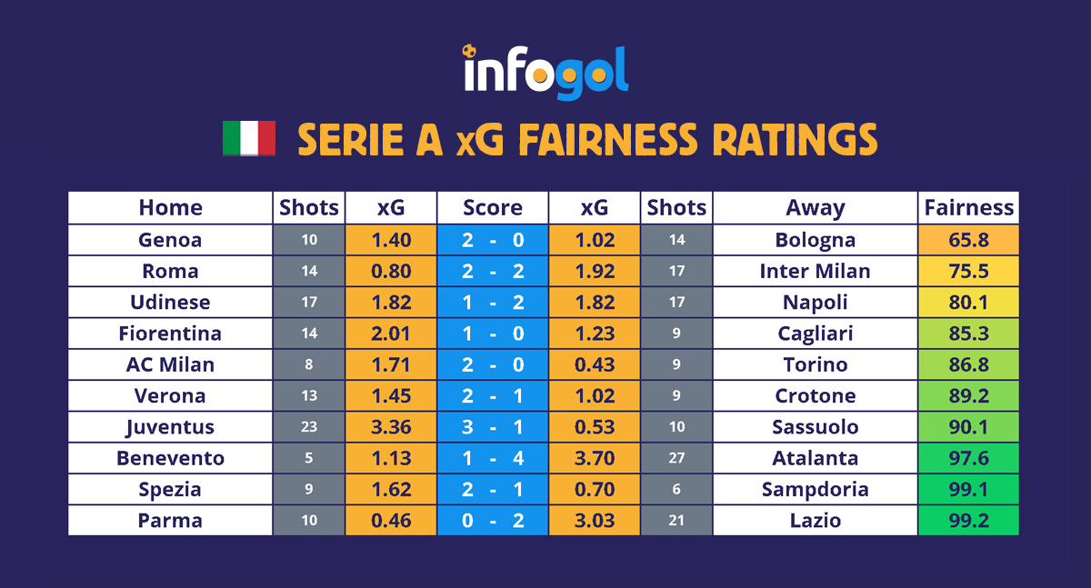 Serie A results, xG - Round 17