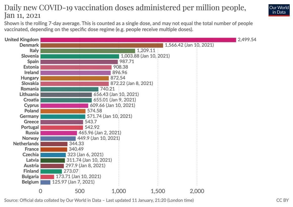 UK 🇬🇧 vaccine numbers per million people