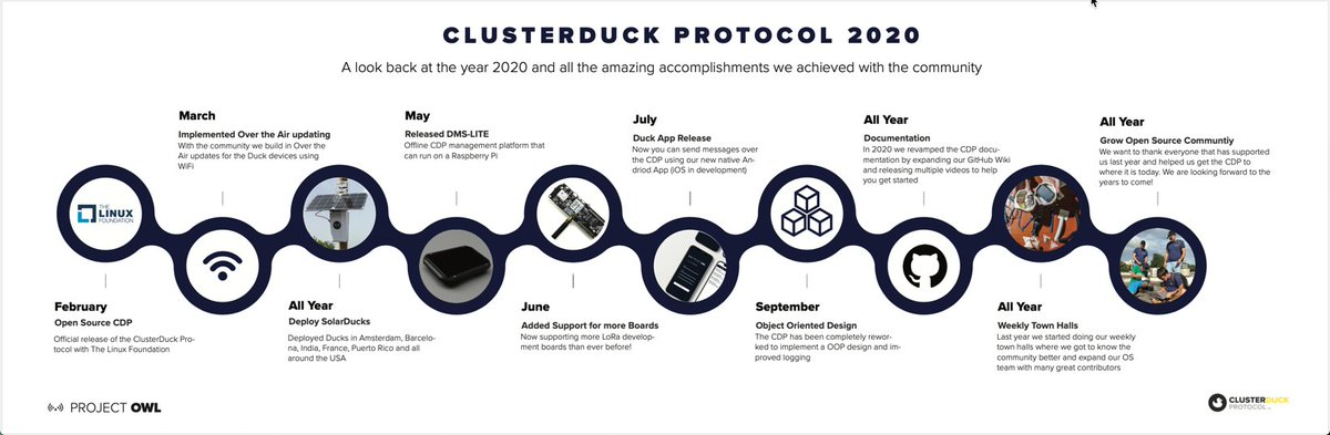 Great summary of the @OWL_Networks emergency network year in review. A @linuxfoundation open source community launch, new duck types based on solar and satellite, a new message format, flexible object-oriented refactor, and more. #CallforCode