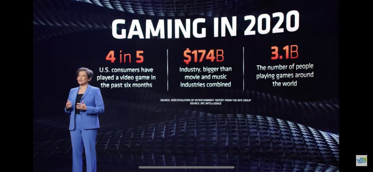 On stage at #CES2021 @AMD CEO @LisaSu says 4 in 5 consumers in 2020 played a video game!