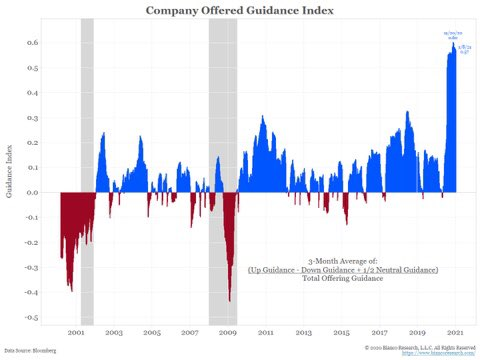 Guidance continuing to be optimistic among companies offering it @biancoresearch @Bloomberg https://t.co/bu6sUtKzCg