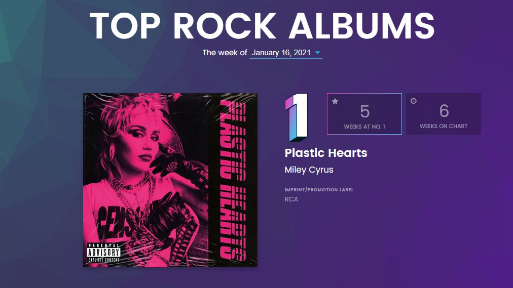 Top Rock Albums: #1(=) Plastic Hearts, @MileyCyrus [6 weeks] *5 week at #1*  *longest running #1 of 2021 (so far)*