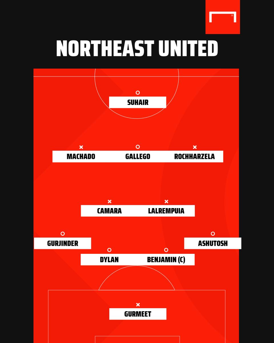 NorthEast United vs Bengaluru - Team News!  #ISL #NEUBFC https://t.co/oAjY9btCjW