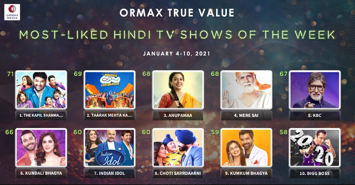 Top 10 most-liked Hindi TV shows (Jan 4-10) based on audience engagement #OrmaxTrueValue
