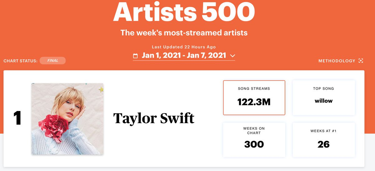 .@taylorswift13 rises back to Number One on the Artists 500, with over 122 million on-demand audio streams: