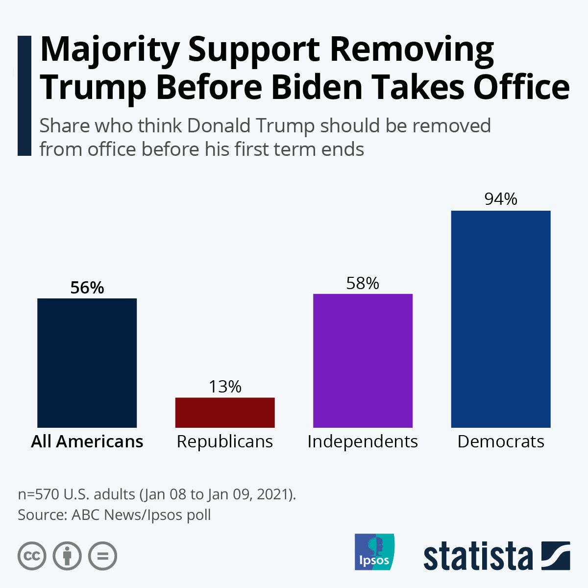 @HillaryClinton A new poll from @ABC and @Ipsos found that 56% of respondents think President Trump should be removed from office before the inauguration of @JoeBiden.