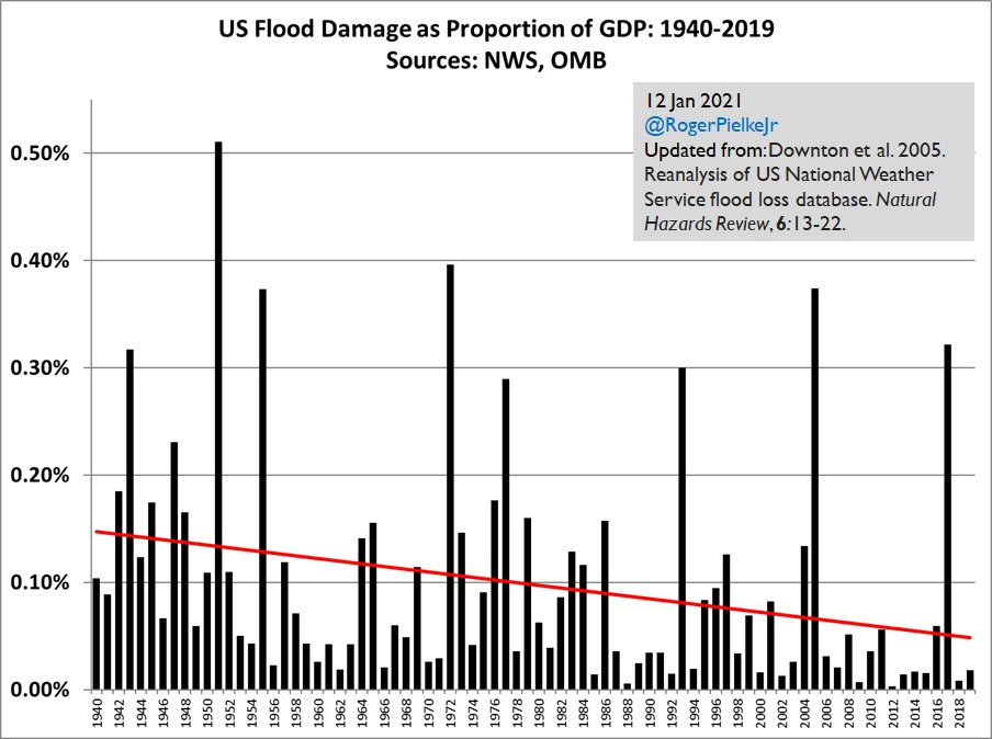 Dr. Roger Pielke Jr. on flood damage: 'Good news! Long-term trend (1940-2019) is sharply down as a proportion of US GDP'