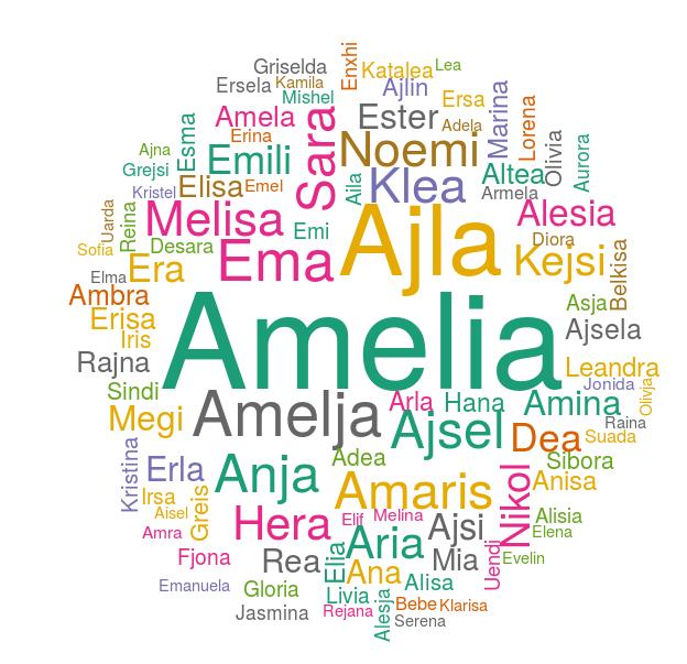 Albanian Girl Names 2019