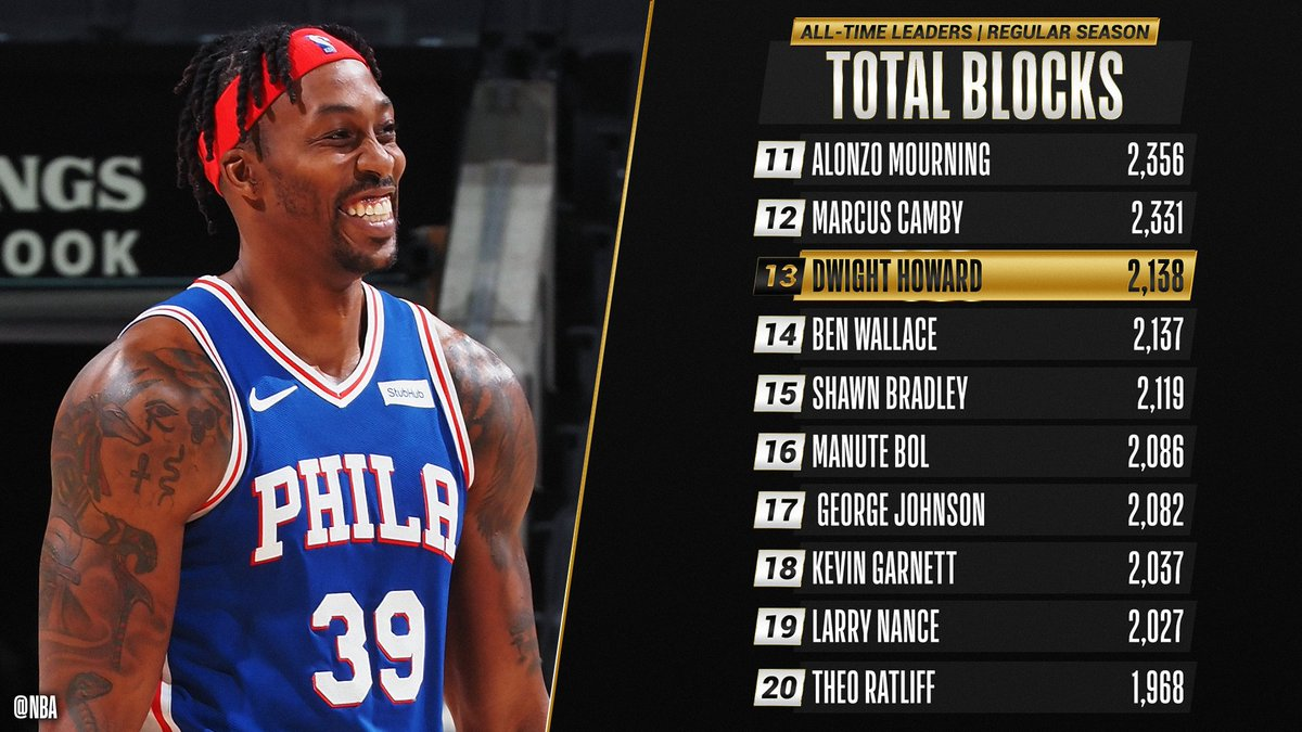 Replying to @NBA: Congrats to @DwightHoward of the @sixers for moving up to 13th on the all-time BLOCKS list!