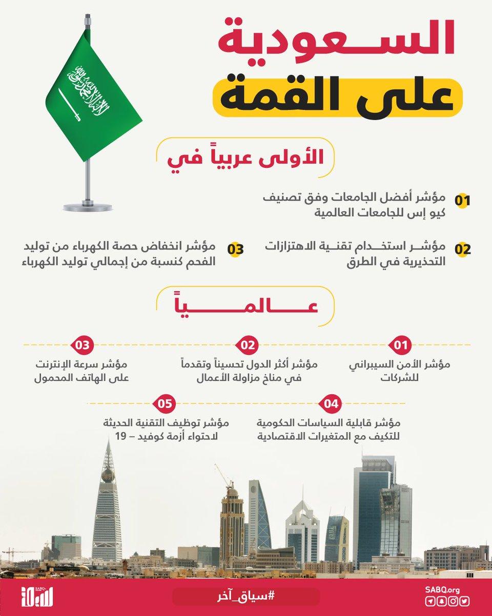 بحسب تقرير مركز الإحصاء الخليجي، حققت المملكة المركز الأول في عدد من مؤشرات التنمية خلال 2020.  #سياق_آخر