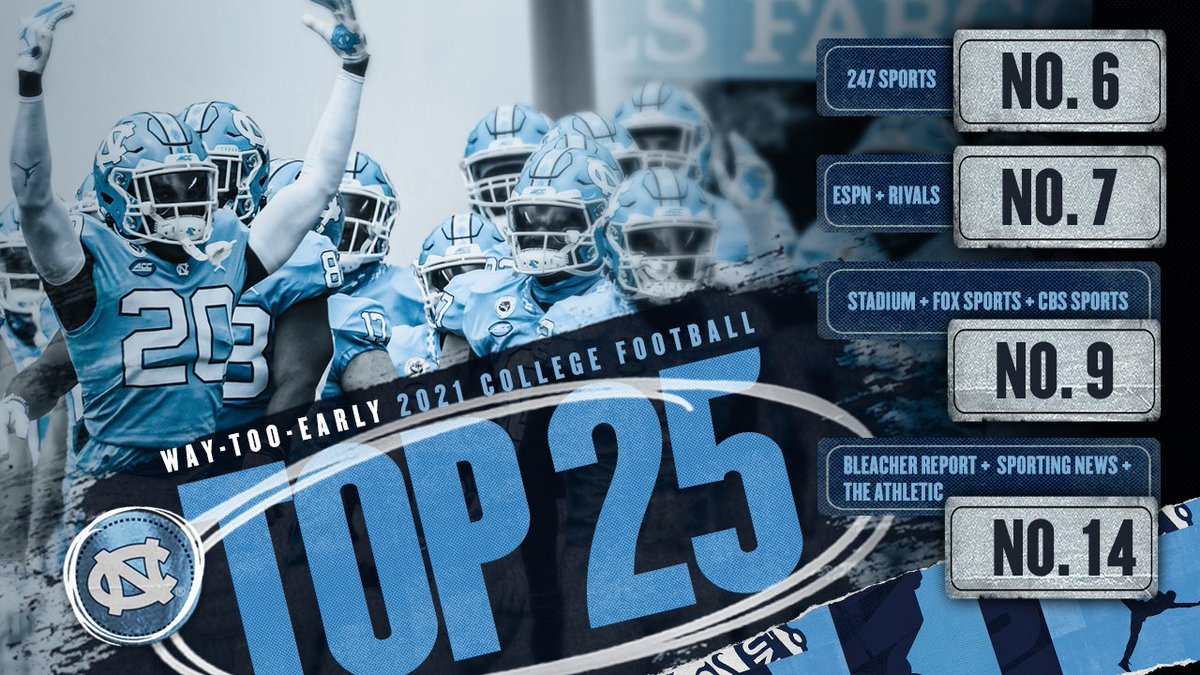 Your Heels finished 18th in the AP poll and 17th in the Coaches.   Let's take a peek at what people think of us heading into 2021.   #CarolinaFootball 🏈 #BeTheOne