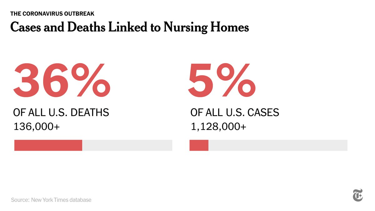 The number of cases in these facilities accounts for only 5% of all U.S. cases, but the rate of people dying there is much higher, because the disease is particularly lethal to older adults with underlying health conditions. https://t.co/aHmEOPzDyU https://t.co/YmwWFhBahQ