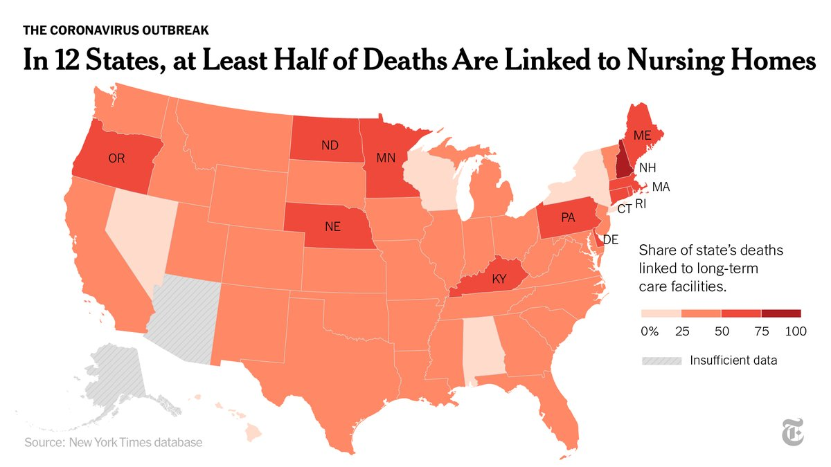 In about a quarter of U.S. states, the number of residents and workers at nursing homes who have died accounts for at least half of all deaths from Covid-19. https://t.co/aHmEOPzDyU https://t.co/FLXw0LCNaM