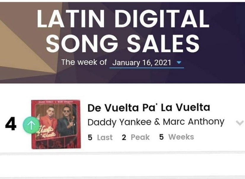 """#DeVueltaPaLaVuelta es la canción #4 en la lista """"Latin Digital Song Sales"""" de Billboard 😍👏🏼💖 @daddy_yankee @MarcAnthony"""