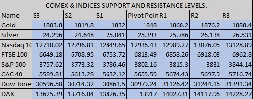 Please find daily support and resistance levels of Comex and Indices  Join the free trials of #FOREX #GOLD #INDEX #STOCKS #comex Join us on WhatsApp   #ForexKuwait #ForexQatar #ForexDubai #forexsignal #ForexOman #ForexItaly #ForexSingapore #Thanksgiving2020