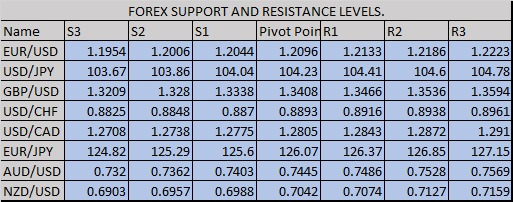 Please find daily support & resistance levels of Forex  Join the free trials of #FOREX #GOLD #INDEX #STOCKS #comex Join us on WhatsApp   #ForexKuwait #ForexQatar #ForexDubai #forexsignal #ForexOman #ForexItaly #ForexSingapore #Thanksgiving2020