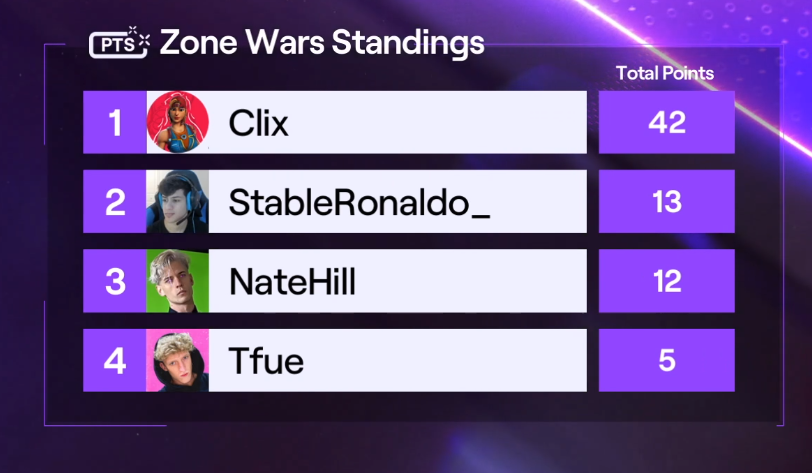Clix - 1st in twitch rivals zw tourney lets get it, ($15k💰)