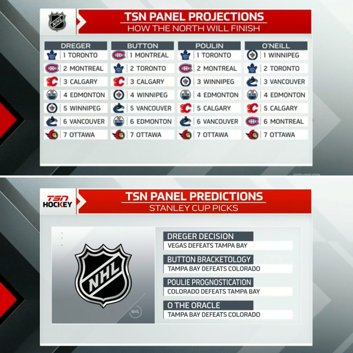 #TSNHockey #NHL Season Preview: The panel predicts which 🇨🇦 team they think will come out on top in the North Division, which two teams they think will play in the #StanleyCup Final and who will hoist the Cup at the end of the 2020-2021 season -