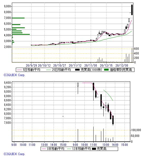 テック 株価 加地