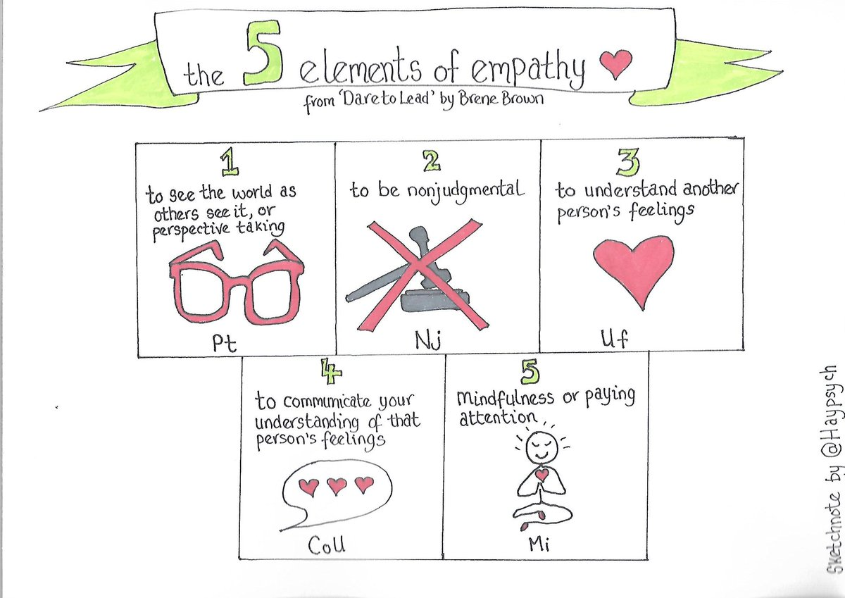 Replying to @HALO_Psych: 5 elements of #empathy   #sketchnotes