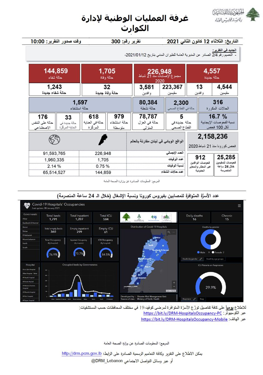 غرفة العمليات الوطنية لإدارة الكوارث- التقرير رقم 300 حول فيروس كورونا للإطلاع على كامل التقرير:   #البس_كمامة #تباعد_اجتماعي #غسل_اليدين #بتضامننا_ننجح #كورونا_لبنان #COVID_19 #PCR #ما_تستهتر @mophleb