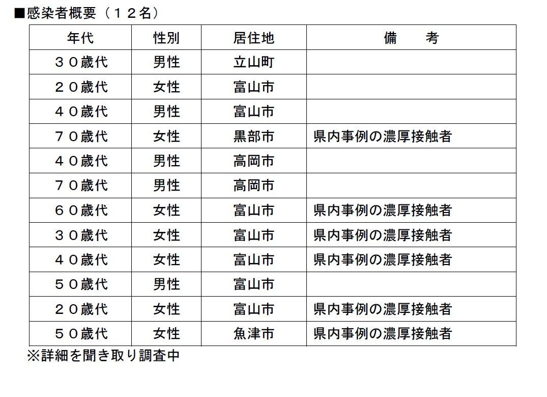 コロナ 感染 富山 ウイルス 【富山コロナ2079~2080例目】新たに2人の感染を確認。判明している内容をまとめました。|ふくい情報かわら版