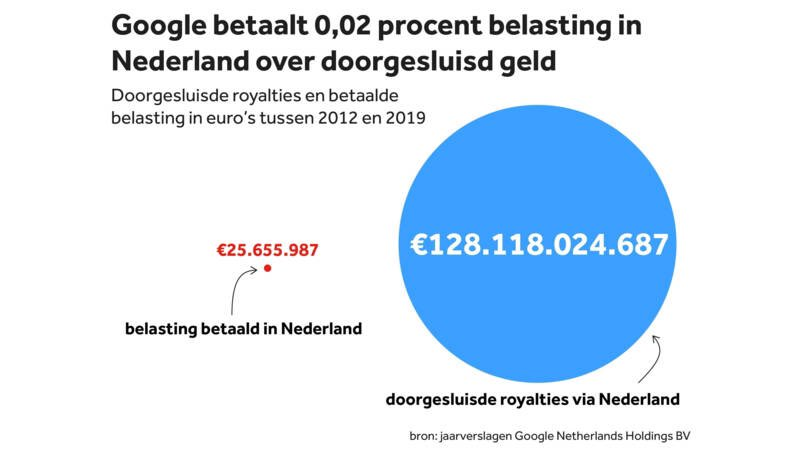 The deep tragedy of the Dutch corporate tax avoidance system: between 2012 and 2019 Google routed €128bn in royalty payments through NL, potentially costing the US over €30bn in tax revenue. What was the Dutch take from that? A pathetic €25 million!